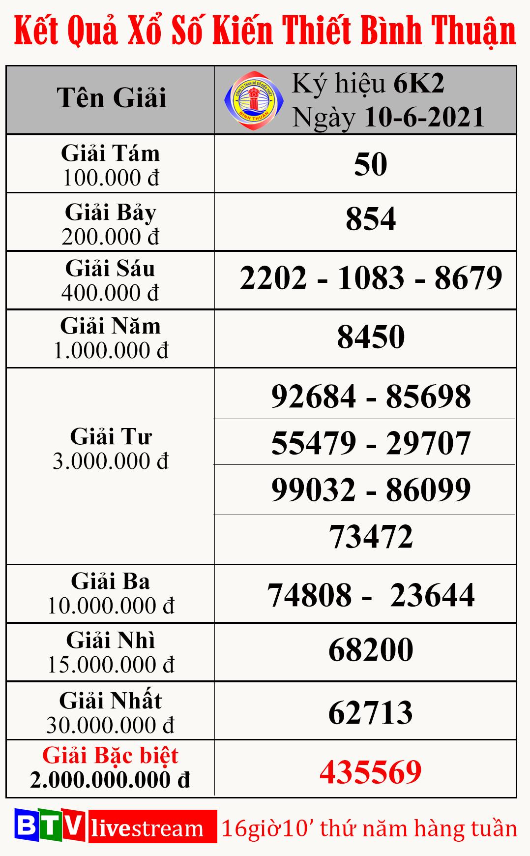 Kết quả xổ số kiến thiết Bình Thuận